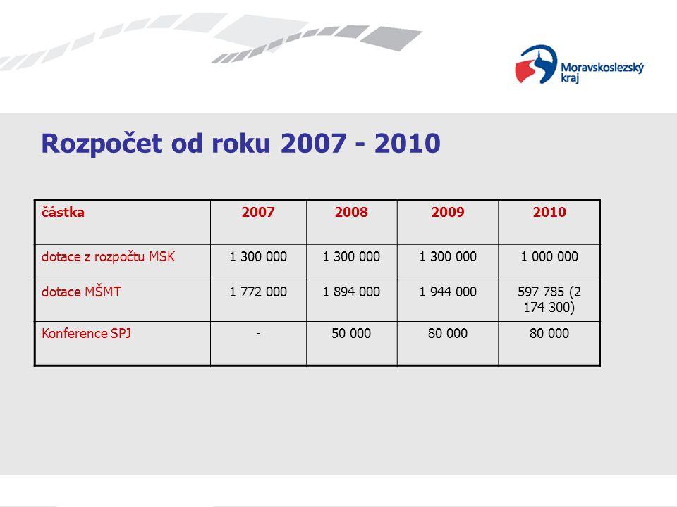 Rozpočet od roku 2007 - 2010 částka2007200820092010 dotace z rozpočtu MSK1 300 000 1 000 000 dotace MŠMT1 772 0001 894 0001 944 000597 785 (2 174 300) Konference SPJ -50 00080 000