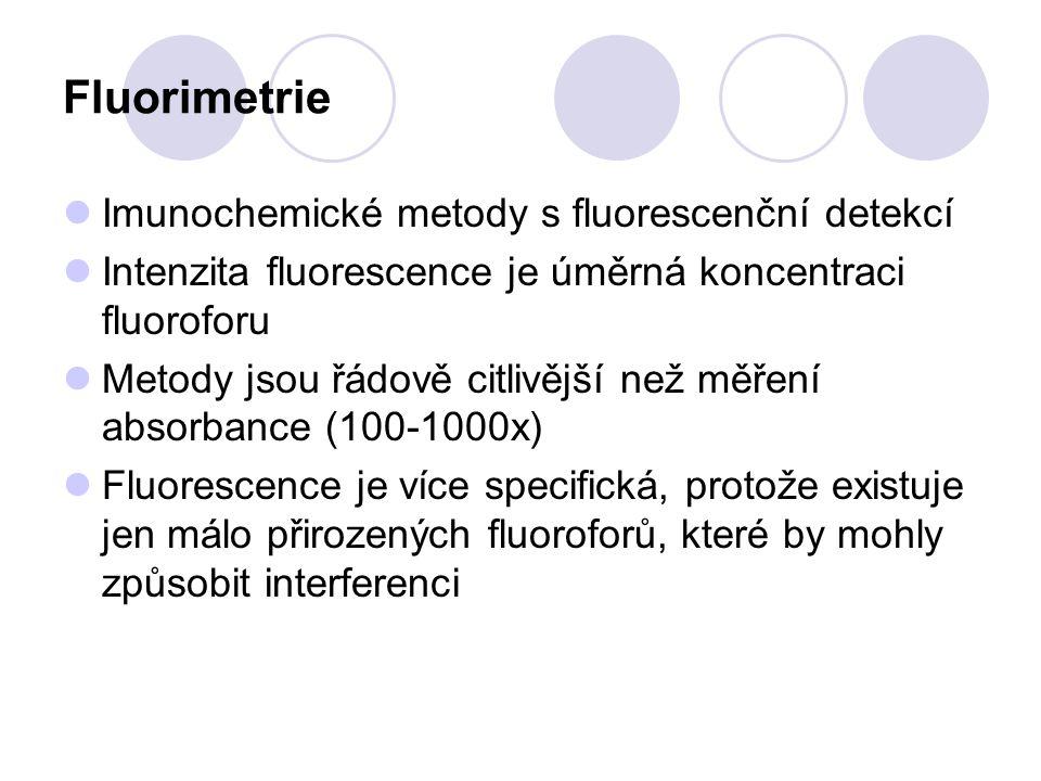 Fluorimetrie Imunochemické metody s fluorescenční detekcí Intenzita fluorescence je úměrná koncentraci fluoroforu Metody jsou řádově citlivější než mě