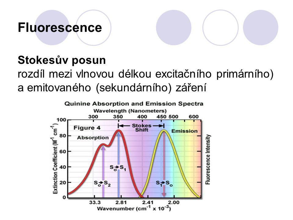 Fluorimetrie Přístroje, které se používají k měření intenzity emisního záření se nazývají fluorimetry ☼ M excit Vzorek M emis D