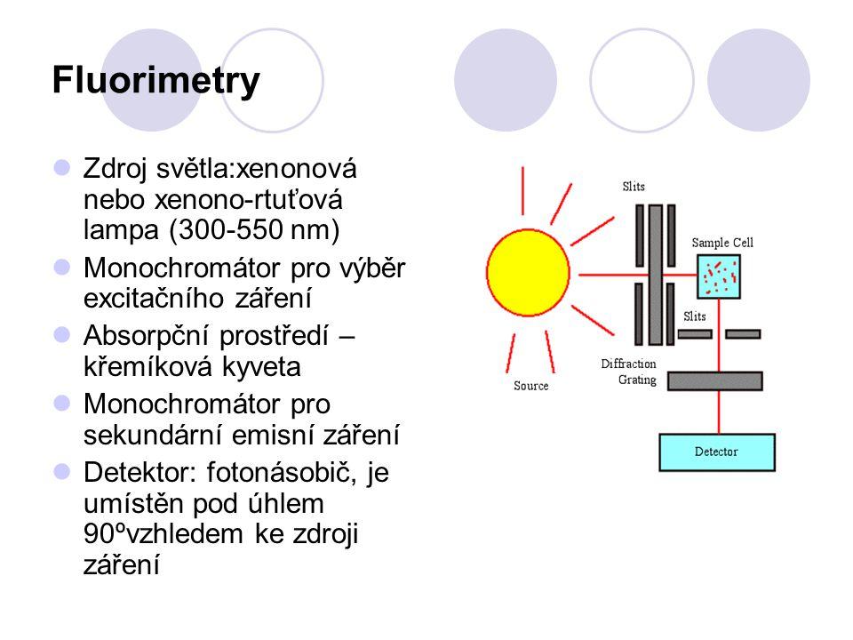 Fluorimetrie Imunochemické metody s fluorescenční detekcí Intenzita fluorescence je úměrná koncentraci fluoroforu Metody jsou řádově citlivější než měření absorbance (100-1000x) Fluorescence je více specifická, protože existuje jen málo přirozených fluoroforů, které by mohly způsobit interferenci