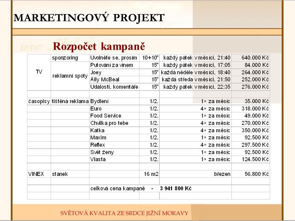 MARKETINGOVÝ PROJEKT Rozpočet kampaně