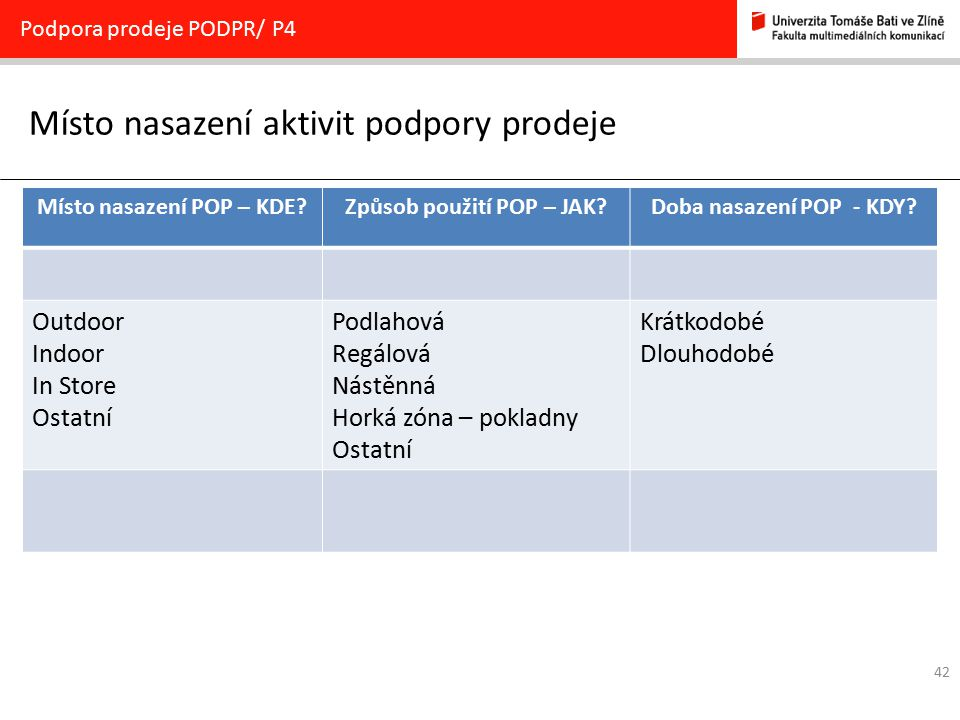 42 Místo nasazení aktivit podpory prodeje Podpora prodeje PODPR/ P4 Místo nasazení POP – KDE?Způsob použití POP – JAK?Doba nasazení POP - KDY? Outdoor