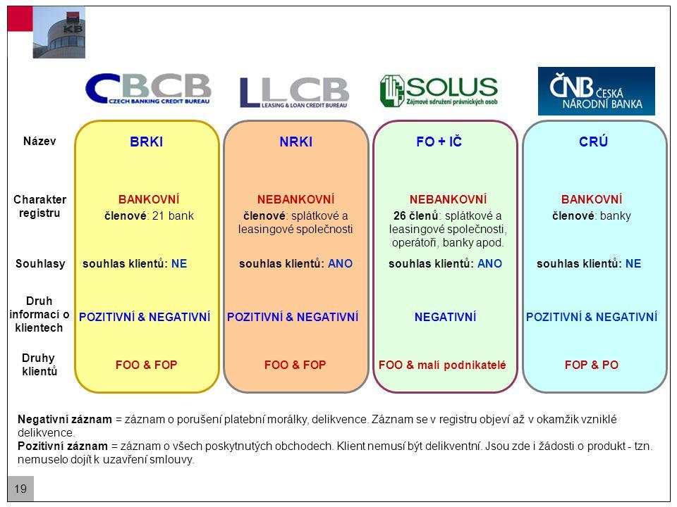 19 Charakter registru BANKOVNÍ členové: 21 bank NEBANKOVNÍ členové: splátkové a leasingové společnosti NEBANKOVNÍ 26 členů: splátkové a leasingové společnosti, operátoři, banky apod.