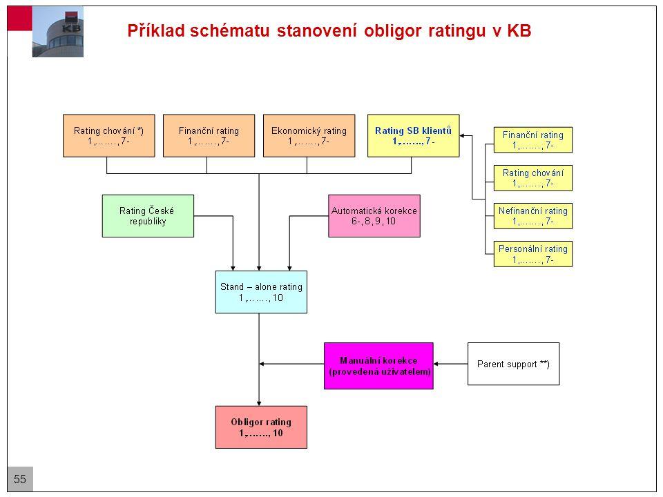 55 Příklad schématu stanovení obligor ratingu v KB
