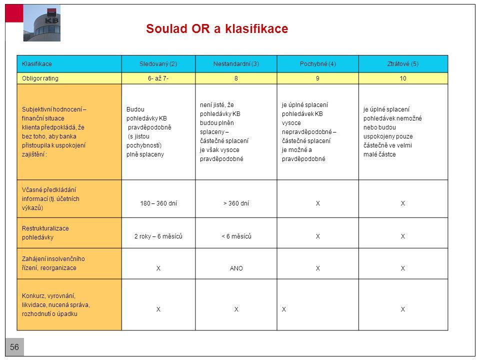 56 Soulad OR a klasifikace KlasifikaceSledovaný (2)Nestandardní (3)Pochybné (4)Ztrátové (5) Obligor rating6- až 7-8910 Subjektivní hodnocení – finanční situace klienta předpokládá, že bez toho, aby banka přistoupila k uspokojení zajištění : Budou pohledávky KB pravděpodobně (s jistou pochybností) plně splaceny není jisté, že pohledávky KB budou plněn splaceny – částečné splacení je však vysoce pravděpodobné je úplné splacení pohledávek KB vysoce nepravděpodobné – částečné splacení je možné a pravděpodobné je úplné splacení pohledávek nemožné nebo budou uspokojeny pouze částečně ve velmi malé částce Včasné předkládání informací (tj.
