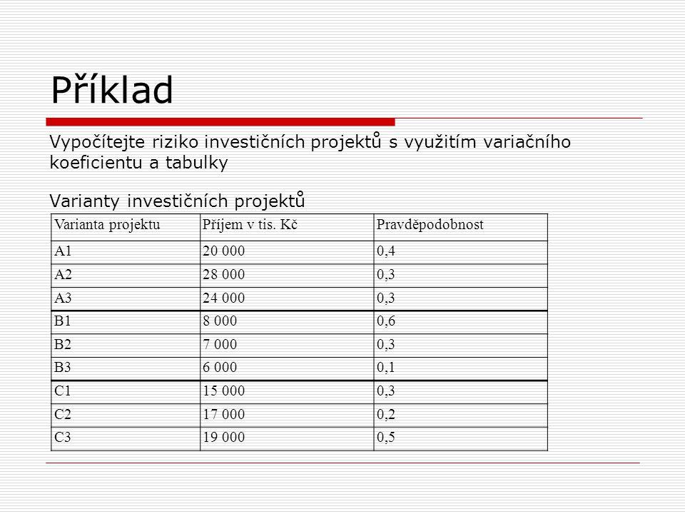 Příklad Vypočítejte riziko investičních projektů s využitím variačního koeficientu a tabulky Varianty investičních projektů Varianta projektuPříjem v