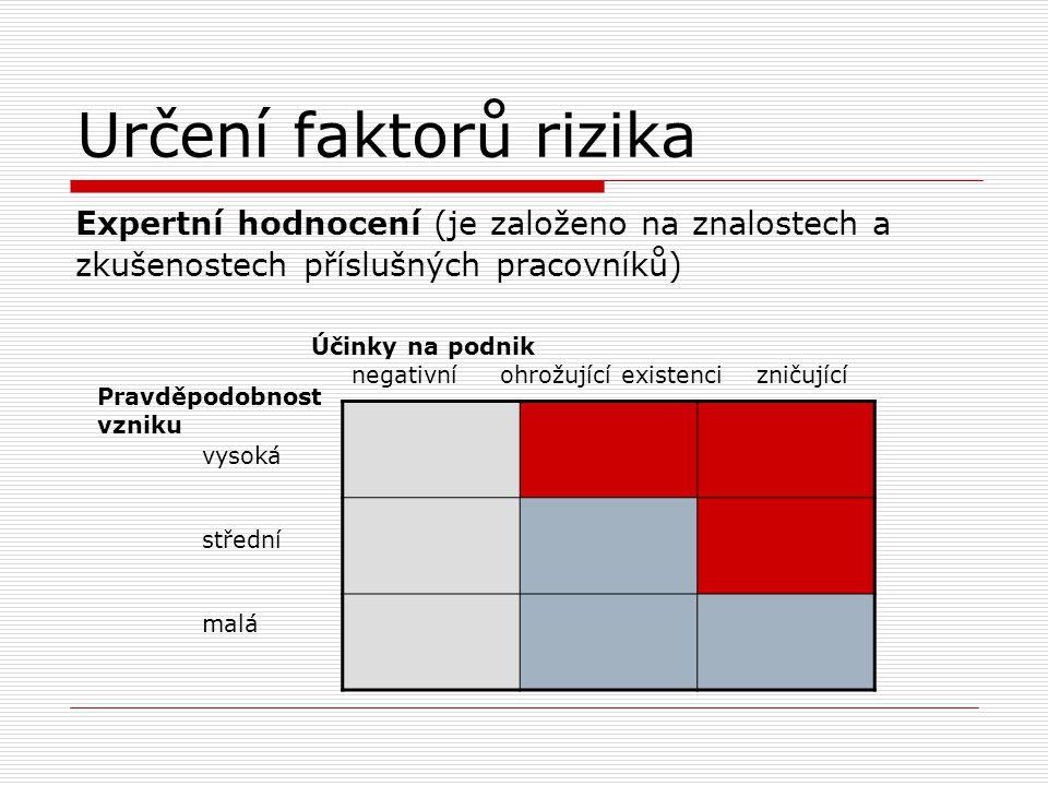 Určení faktorů rizika Expertní hodnocení (je založeno na znalostech a zkušenostech příslušných pracovníků) Pravděpodobnost vzniku vysoká střední malá