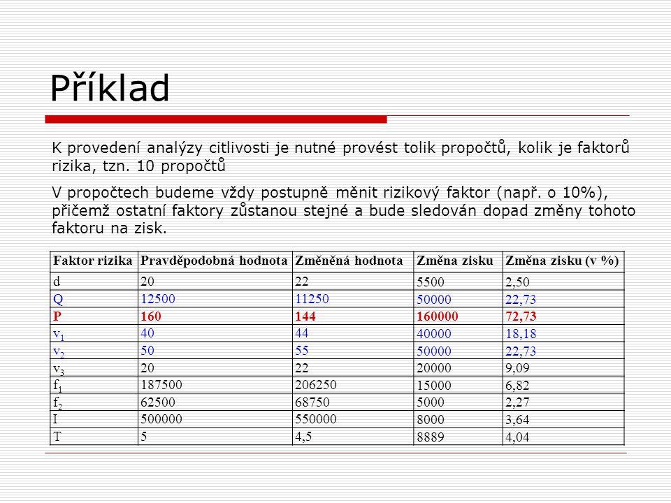 Stanovení rizika projektu Přímo  s využitím statistických charakteristik (např.