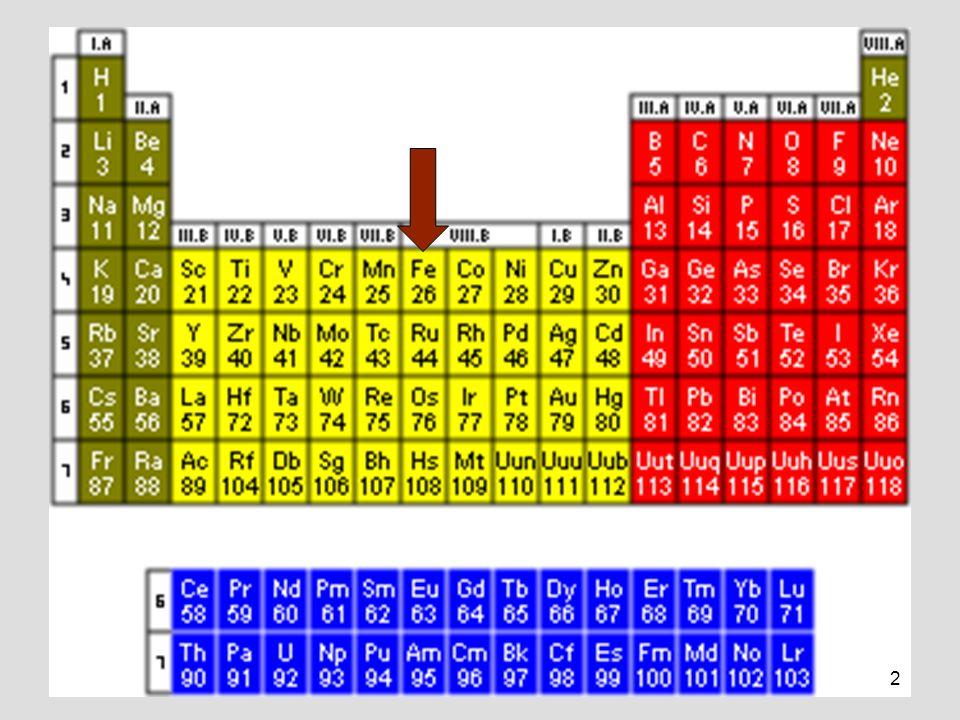 3 ŽELEZO (Ferrum) Fe ŽELEZO (Ferrum) Fe Z = 26Z = 26 Ar = 55,847Ar = 55,847 skupina VIII.