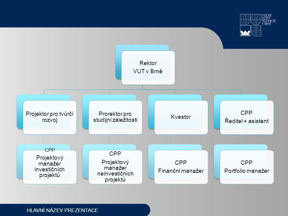 Rektor VUT v Brně Projektor pro tvůrčí rozvoj CPP Projektový manažer investičních projektů Prorektor pro studijní záležitosti CPP Projektový manažer n