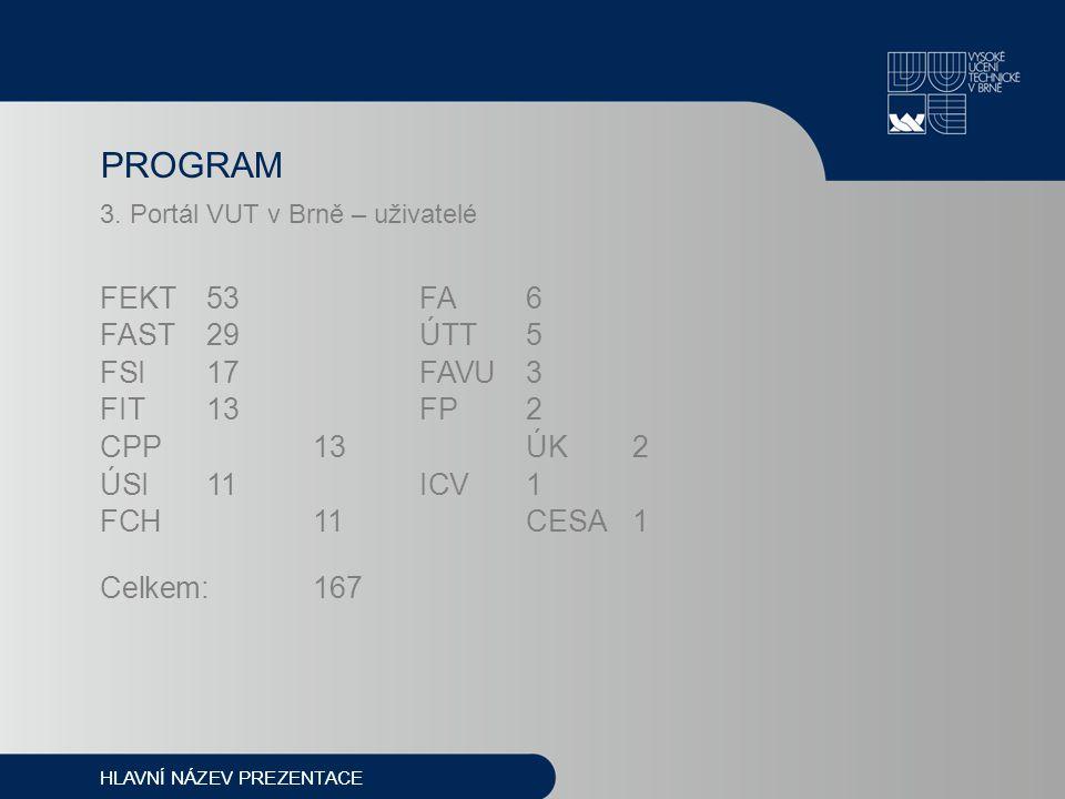 3. Portál VUT v Brně – uživatelé FEKT53 FA6 FAST29ÚTT5 FSI17 FAVU3 FIT13FP2 CPP13 ÚK 2 ÚSI11 ICV 1 FCH11 CESA1 Celkem:167 PROGRAM HLAVNÍ NÁZEV PREZENT