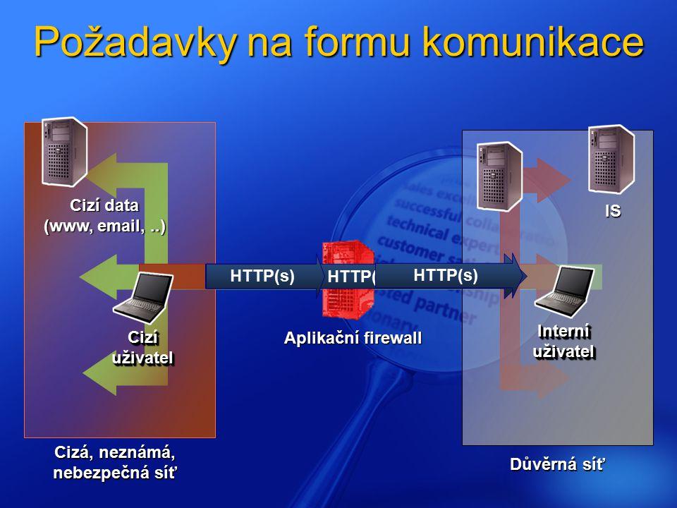 Požadavky na formu komunikace Interní uživatel IS Cizí uživatel Cizí data (www, email,..) Důvěrná síť Cizá, neznámá, nebezpečná síť Aplikační firewall HTTP(s)