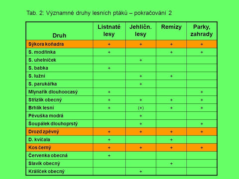 Druh Listnaté lesy Jehličn.lesy RemízyParky, zahrady Sýkora koňadra++++ S.