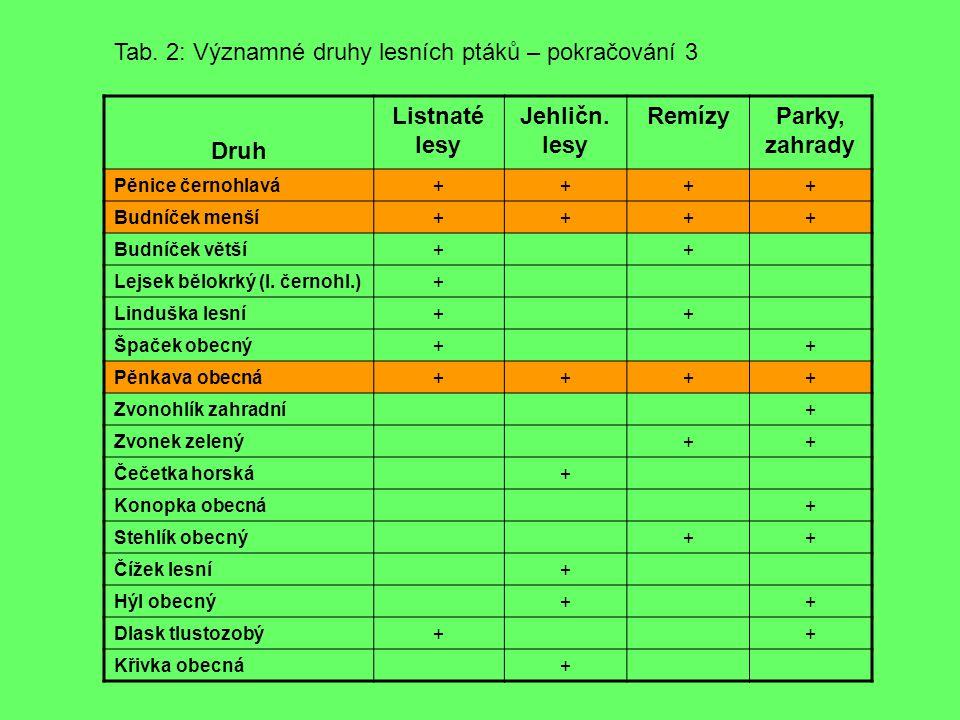 Druh Listnaté lesy Jehličn.