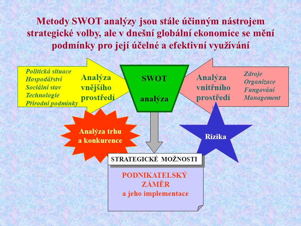PODNIKATELSKÝ ZÁMĚR a jeho implementace Analýza vnějšího prostředí Politická situace Hospodářství Sociální stav Technologie Přírodní podmínky Analýza