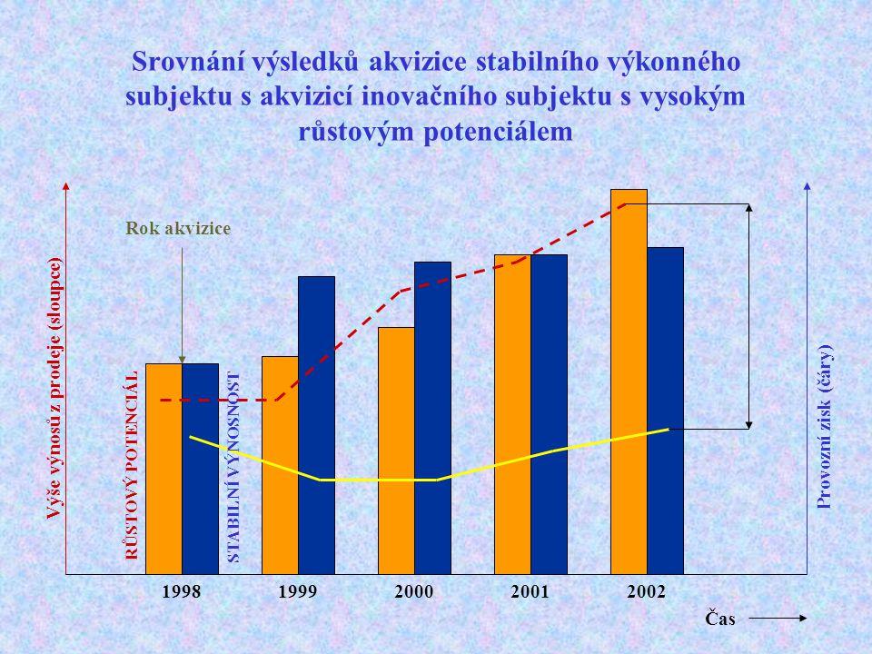 Srovnání výsledků akvizice stabilního výkonného subjektu s akvizicí inovačního subjektu s vysokým růstovým potenciálem Výše výnosů z prodeje (sloupce)