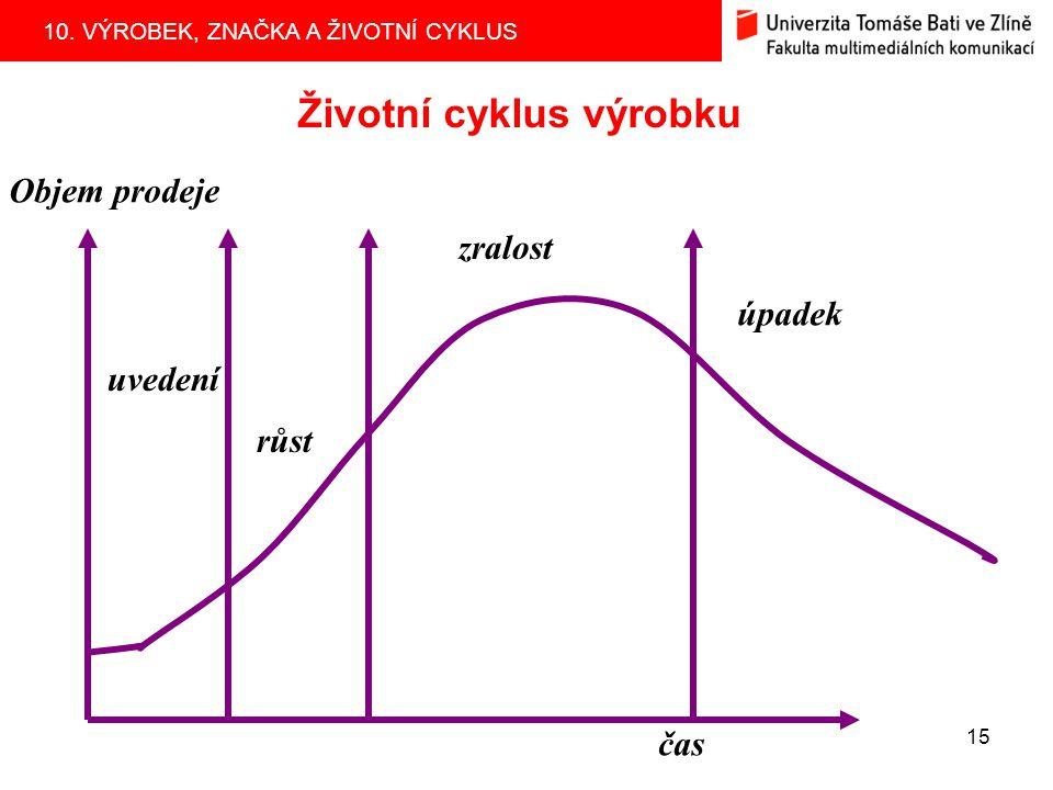 10. VÝROBEK, ZNAČKA A ŽIVOTNÍ CYKLUS 15 Životní cyklus výrobku čas Objem prodeje uvedení růst zralost úpadek
