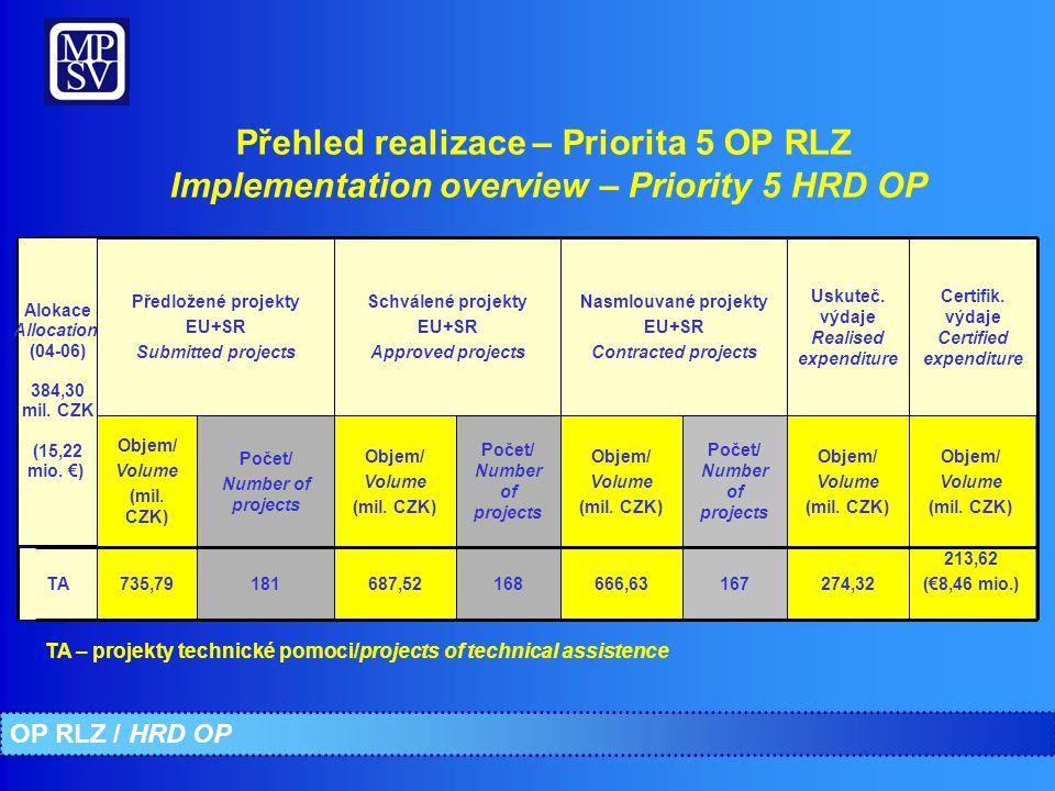 Přehled realizace – Priorita 5 OP RLZ Implementation overview – Priority 5 HRD OP 666,63 Objem/ Volume (mil.