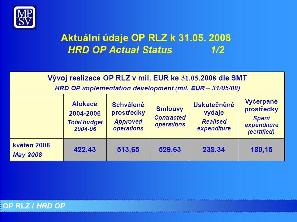 180,15238,34529,63513,65422,43 květen 2008 May 2008 Vývoj realizace OP RLZ v mil.