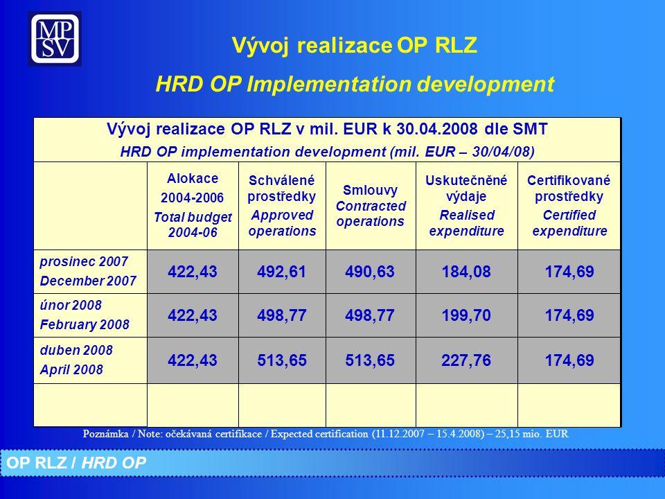 Vývoj realizace OP RLZ HRD OP Implementation development 174,69184,08490,63492,61422,43 prosinec 2007 December 2007 174,69199,70498,77 422,43 únor 2008 February 2008 174,69227,76513,65 422,43 duben 2008 April 2008 Vývoj realizace OP RLZ v mil.