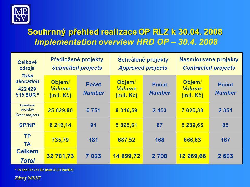 Souhrnný přehled realizace OP RLZ k 30.04. 2008 Souhrnný přehled realizace OP RLZ k 30.04.