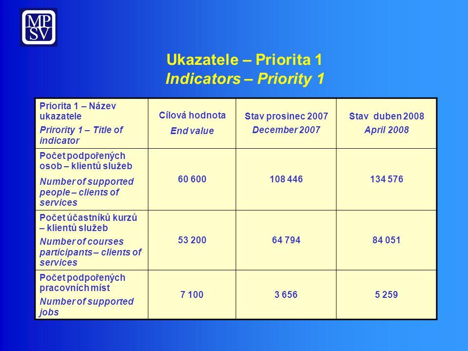 Přehled realizace – Priorita 2 OP RLZ Implementation overview – Priority 2 HRD OP 1 670,12 405,52 1 264,60 Objem/ Volume (mil.