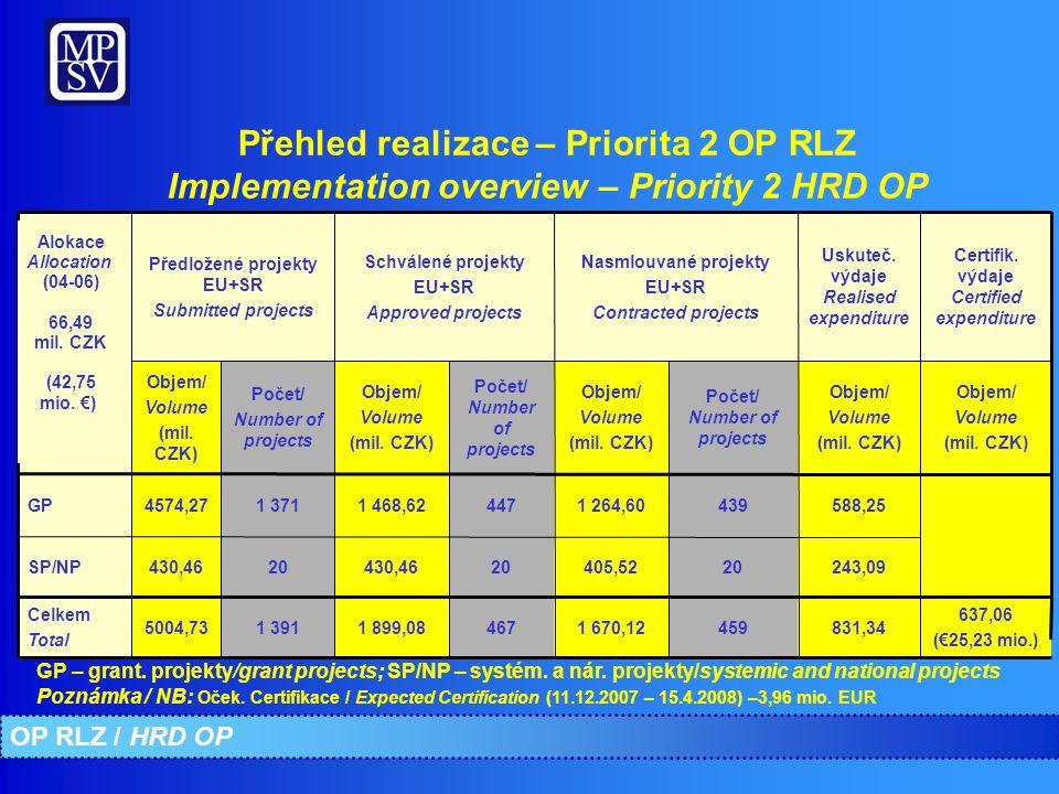 Specifické překážky a jejich řešení – Specific obstacles and solutions OP RLZ / HRD OP Velký objem žádostí o platbu očekávaný v závěru programu daný posunem začátku realizace projektů a zpožděním v administraci žádostí Increased number of payment requests expected at the end of the programme Nápravná opatření: podněty Implementační struktuře k průběžnému zasílání žádostí o platbu Corrective actions: incentives to the implementation structure to sending payment reguests continuously Řešení nesrovnalostí a nedostatečná kapacita pro provádění kontrol na místě Irregularities and insufficient personal capacity for controls on the spot Nápravné opatření: Uzavření smlouvy s firmou Ernst & Young na provádění kontrol; intenzivní konzultace s ministerstvem financí Corrective actions: Conclusion of contract with Ernst & Young concerning controls; intensive consultations with Ministry of Finance