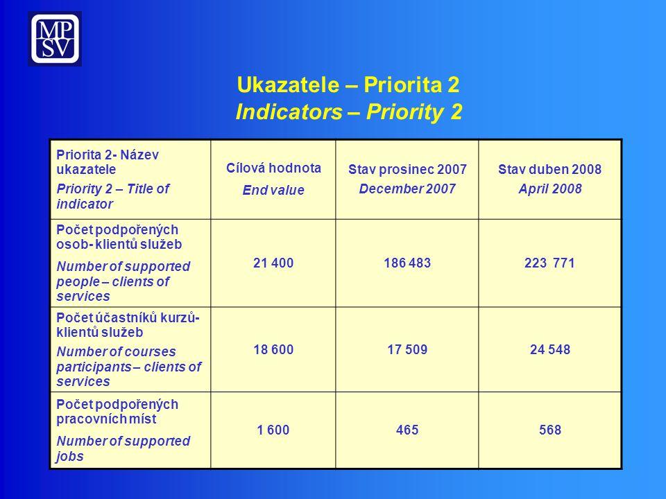 Přehled realizace – Priorita 3 OP RLZ Implementation overview – Priority 3 HRD OP 868 2020 848 Počet/ Number of projects 3 980,77 1 408,19 2 572,58 Objem/ Volume (mil.