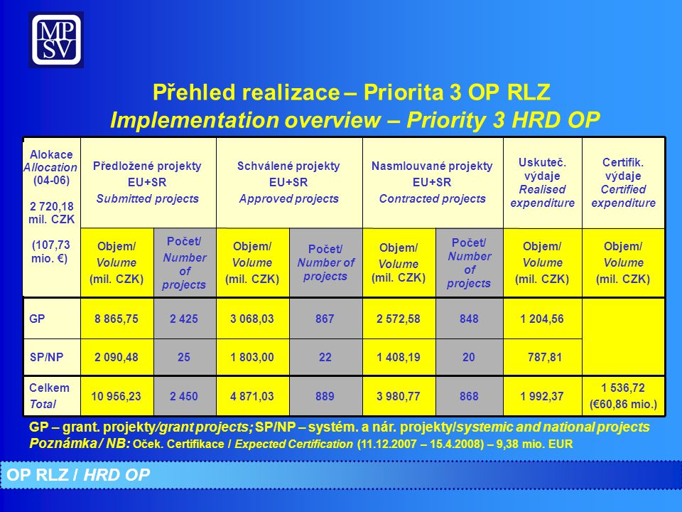 Přehled realizace – Priorita 3 OP RLZ Implementation overview – Priority 3 HRD OP 868 2020 848 Počet/ Number of projects 3 980,77 1 408,19 2 572,58 Ob