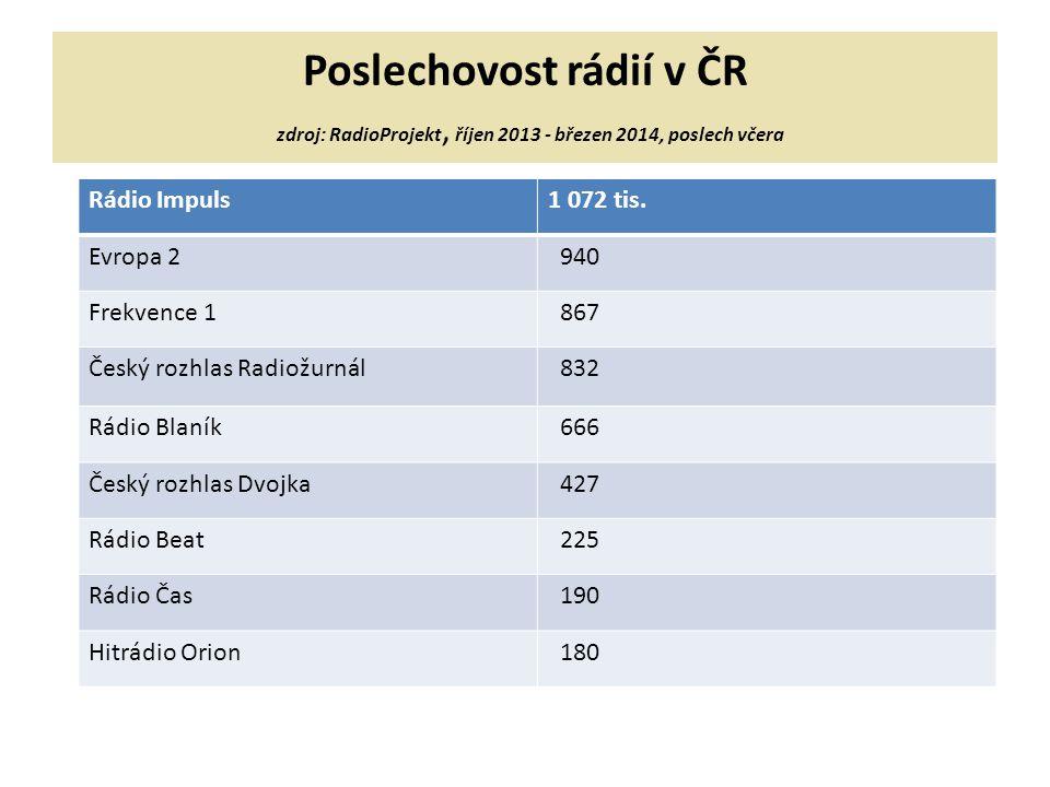 Poslechovost rádií v ČR zdroj: RadioProjekt, říjen 2013 - březen 2014, poslech včera Rádio Impuls1 072 tis. Evropa 2 940 Frekvence 1 867 Český rozhlas