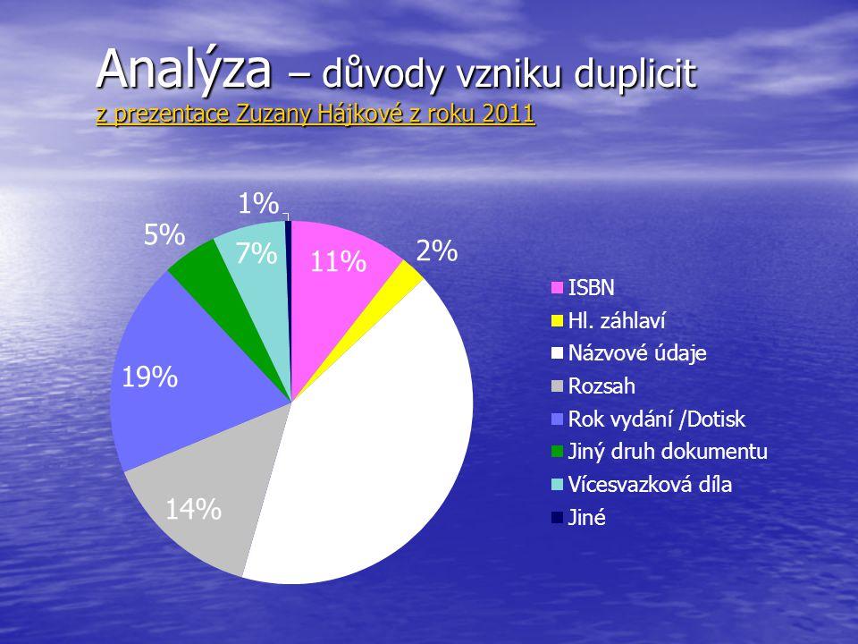 Analýza – důvody vzniku duplicit z prezentace Zuzany Hájkové z roku 2011 z prezentace Zuzany Hájkové z roku 2011 z prezentace Zuzany Hájkové z roku 20