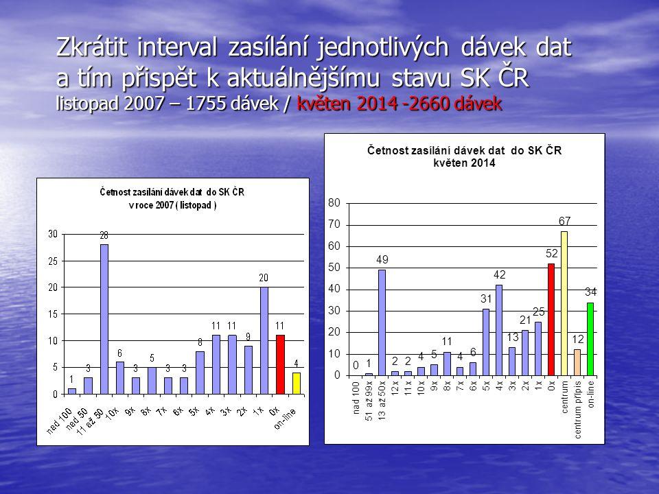 Zkrátit interval zasílání jednotlivých dávek dat a tím přispět k aktuálnějšímu stavu SK ČR listopad 2007 – 1755 dávek / květen 2014 -2660 dávek