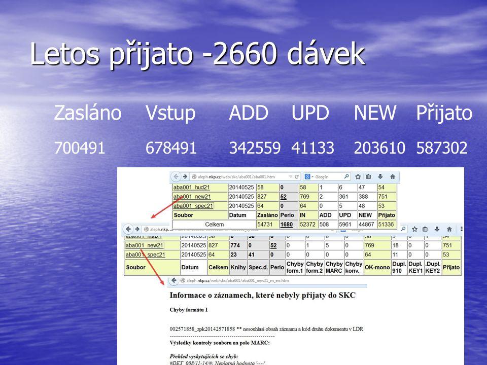 K aktuálnějšímu stavu SK ČR přispívá i možnost on-line aktualizovat údaje v bázi SK ČR 329 knihoven má možnost on-line upravovat údaje v SK ČR (údaje o vlastnictví dokumentu, odpisy, zprávy pro správce) (údaje o vlastnictví dokumentu, odpisy, zprávy pro správce) - v roce 2007 to bylo 188 knihoven - v roce 2007 to bylo 188 knihoven Tuto možnost využily knihovny v roce 2007 (listopad): 29.700 x 2014 (květen) : 26.170 x Pro srovnání Pracovníky OSK v listopadu 2007 – 22.177 upravených záznamů v SK ČR v květnu 2014 – 15.706 upravených záznamů v SK ČR (+ 21.140 smazaných při ručním odstraňování duplicit )