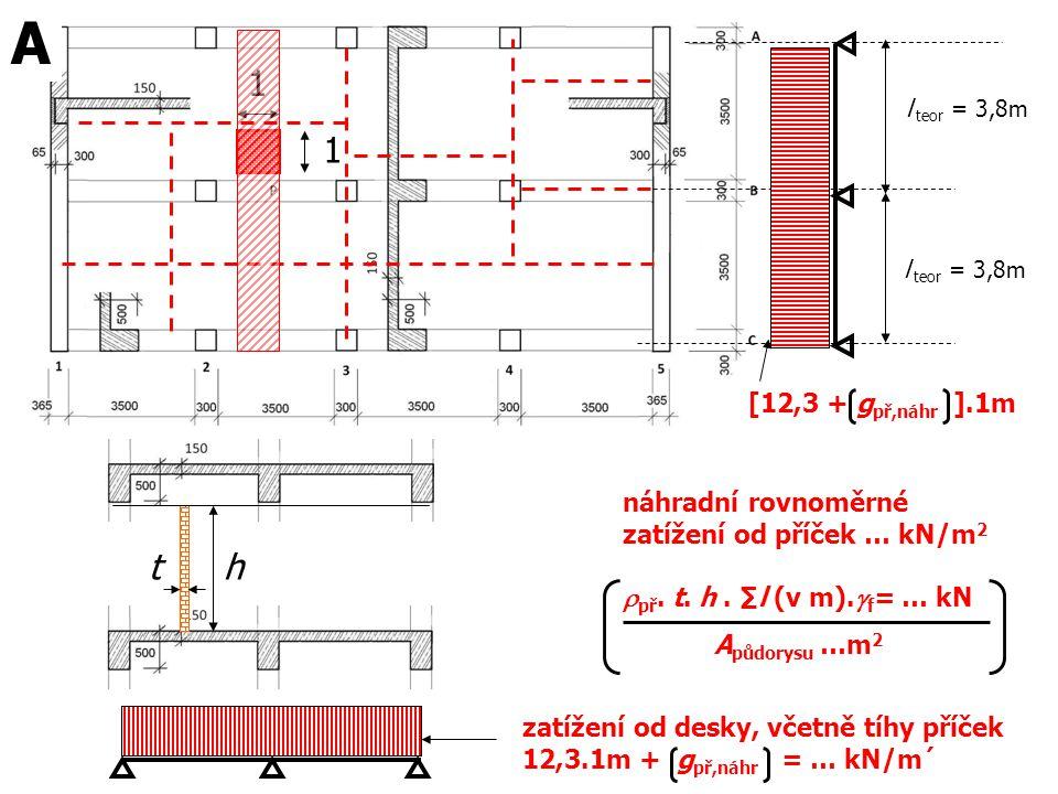 l teor = 3,8m [12,3 + g př,náhr ].1m 1 1 A zatížení od desky, včetně tíhy příček 12,3.1m + g př,náhr = … kN/m´ th náhradní rovnoměrné zatížení od příč
