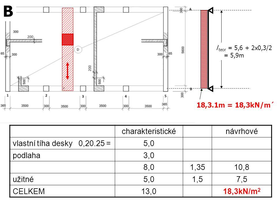 l teor = 5,6 + 2x0,3/2 = 5,9m charakteristickénávrhové vlastní tíha desky 0,20.25 =5,0 podlaha3,0 8,01,3510,8 užitné5,01,57,5 CELKEM13,018,3kN/m 2 18,