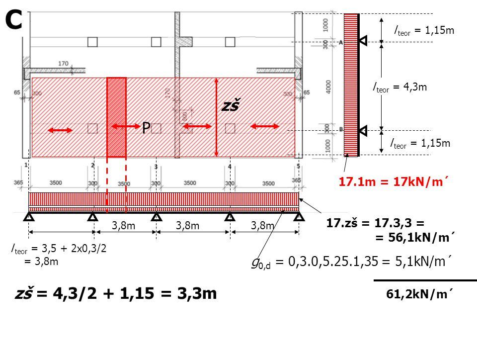 l teor = 1,15m 17.1m = 17kN/m´ P l teor = 3,5 + 2x0,3/2 = 3,8m 3,8m zš 17.zš = 17.3,3 = = 56,1kN/m´ zš = 4,3/2 + 1,15 = 3,3m g 0,d = 0,3.0,5.25.1,35 =