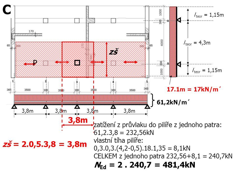 l teor = 1,15m 17.1m = 17kN/m´ P 3,8m zš l teor = 1,15m l teor = 4,3m zš = 2.0,5.3,8 = 3,8m 61,2kN/m´ zatížení z průvlaku do pilíře z jednoho patra: 6