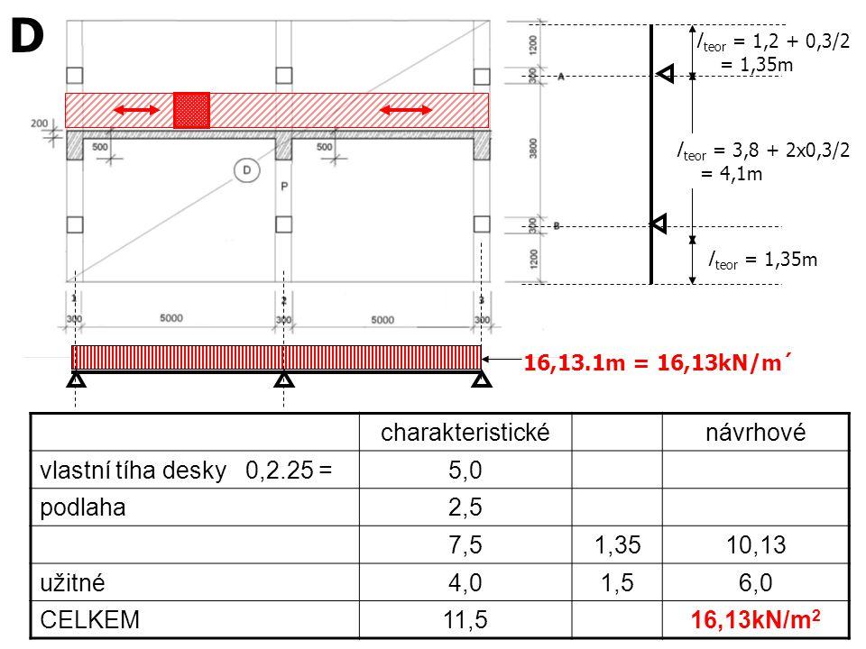 l teor = 1,35m charakteristickénávrhové vlastní tíha desky 0,2.25 =5,0 podlaha2,5 7,51,3510,13 užitné4,01,56,0 CELKEM11,516,13kN/m 2 16,13.1m = 16,13k
