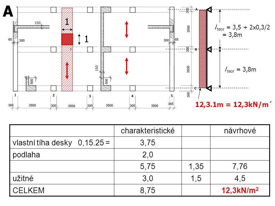 l teor = 3,5 + 2x0,3/2 = 3,8m l teor = 3,8m charakteristickénávrhové vlastní tíha desky 0,15.25 =3,75 podlaha2,0 5,751,357,76 užitné3,01,54,5 CELKEM8,