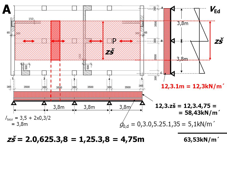 3,8m 12,3.1m = 12,3kN/m´ P l teor = 3,5 + 2x0,3/2 = 3,8m 3,8m zš zš = 2.0,625.3,8 = 1,25.3,8 = 4,75m 12,3.zš = 12,3.4,75 = = 58,43kN/m´ g 0,d = 0,3.0,