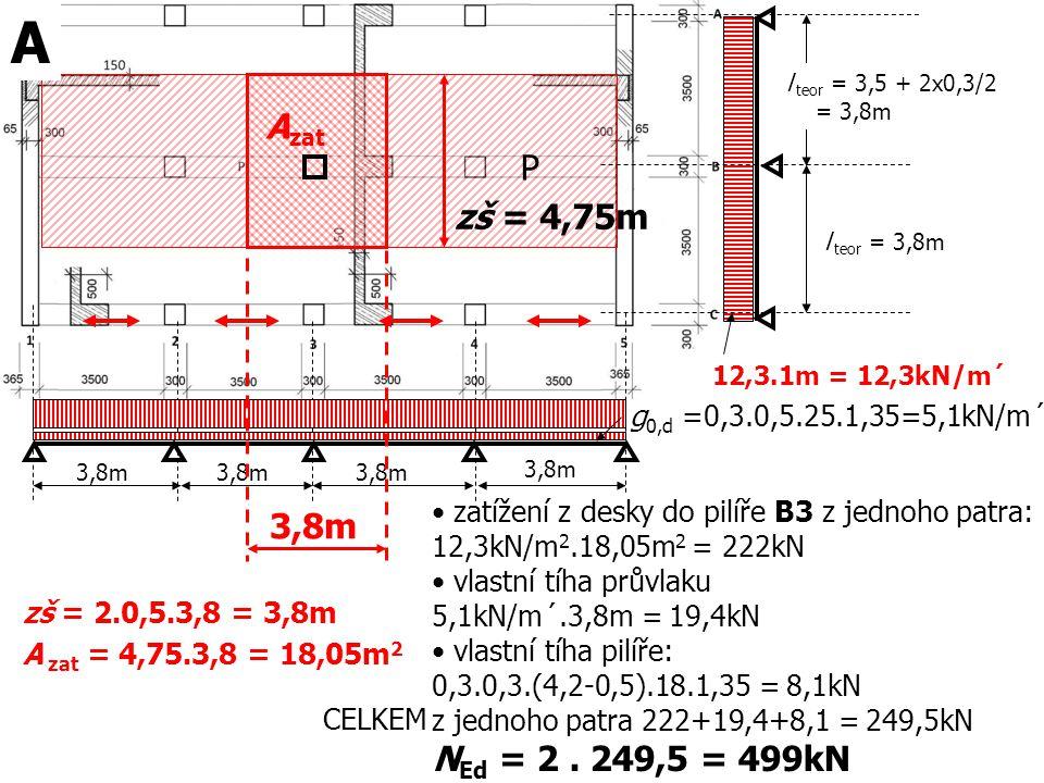 12,3.1m = 12,3kN/m´ P 3,8m zš = 4,75m zš ≈ 0,6.3,8 + 0,5.3,8 ≈ 1,1.3,8 ≈ 4,2m 63,53kN/m´ zatížení z průvlaku do pilíře B2 z jednoho patra: R průvlaku ≈ 63,53.4,2 ≈ 266kN vlastní tíha pilíře: 0,3.0,3.(4,2-0,5).18.1,35 = 8,1kN CELKEM z jednoho patra 266+8,1 ≈ 274kN N Ed ≈ 2.