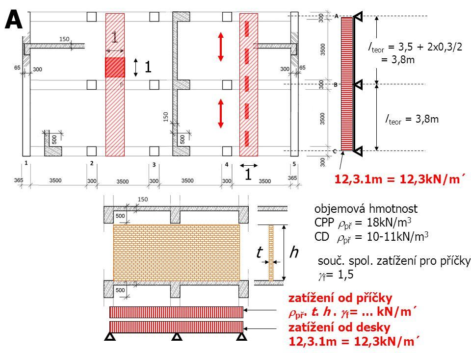 l teor = 3,5 + 2x0,3/2 = 3,8m l teor = 3,8m 12,3.1m = 12,3kN/m´ 1 1 A zatížení od desky 12,3.1m = 12,3kN/m´ zatížení od příčky  př. t. h.  f = … kN/
