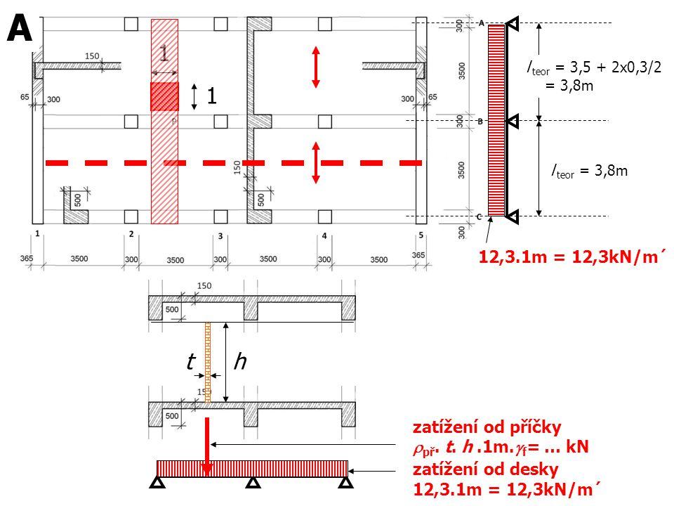 l teor = 3,5 + 2x0,3/2 = 3,8m l teor = 3,8m 12,3.1m = 12,3kN/m´ 1 1 A zatížení od desky 12,3.1m = 12,3kN/m´ zatížení od příčky  př. t. h.1m.  f = …