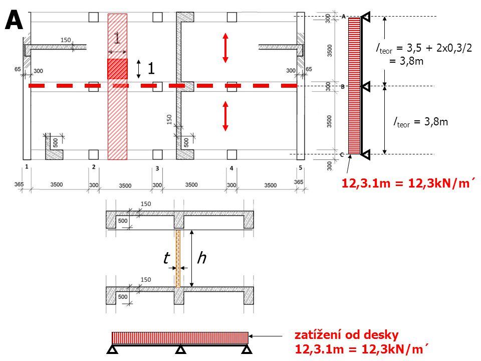 l teor = 3,5 + 2x0,3/2 = 3,8m l teor = 3,8m 12,3.1m = 12,3kN/m´ 1 1 A zatížení od desky 12,3.1m = 12,3kN/m´ th
