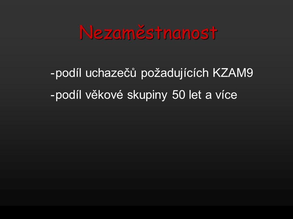 Nezaměstnanost -podíl uchazečů požadujících KZAM9 -podíl věkové skupiny 50 let a více