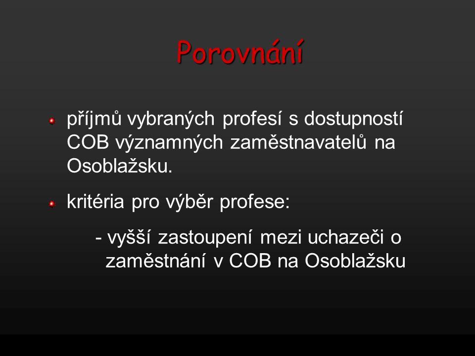 Porovnání příjmů vybraných profesí s dostupností COB významných zaměstnavatelů na Osoblažsku. kritéria pro výběr profese: - vyšší zastoupení mezi ucha