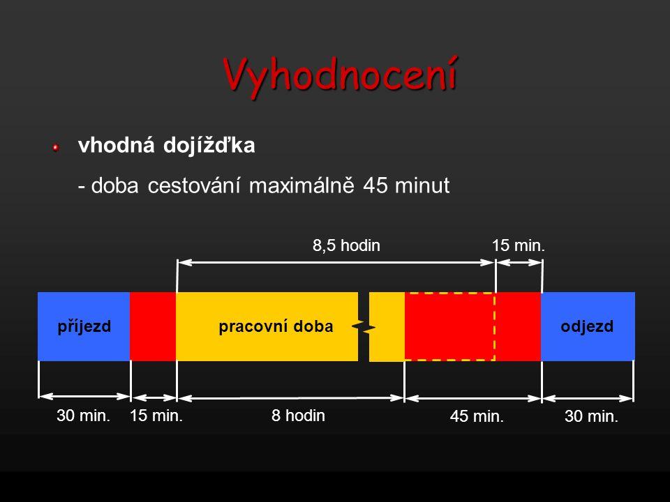vhodná dojížďka - doba cestování maximálně 45 minut příjezdodjezd pracovní doba 30 min.8 hodin 45 min. 30 min. 15 min. 8,5 hodin15 min.Vyhodnocení