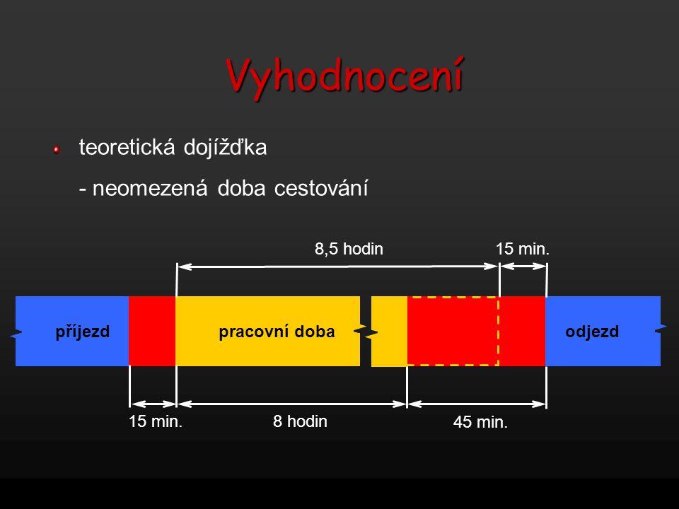 teoretická dojížďka - neomezená doba cestování příjezdodjezd pracovní doba 8 hodin 45 min. 15 min. 8,5 hodin15 min.Vyhodnocení