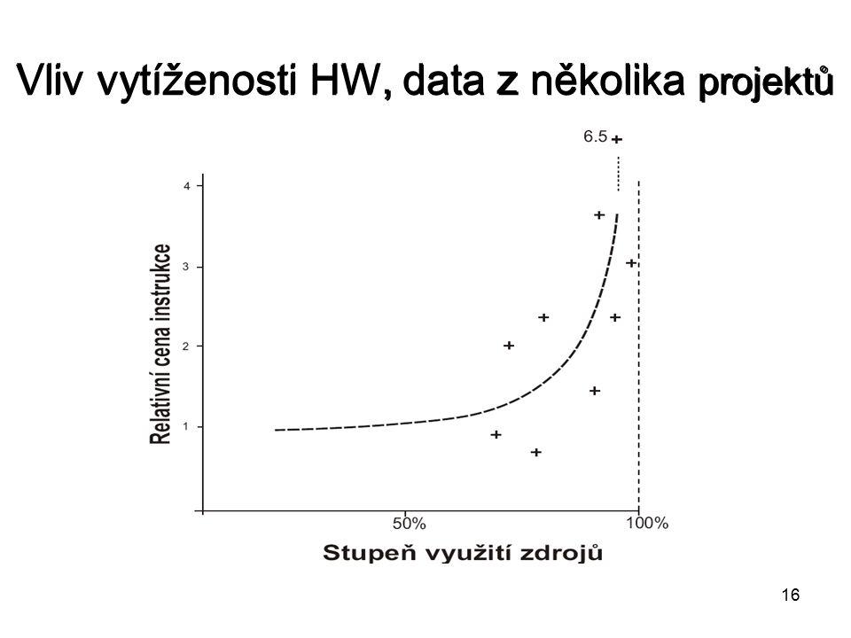 16 Vliv vytíženosti HW, data z několika projektů