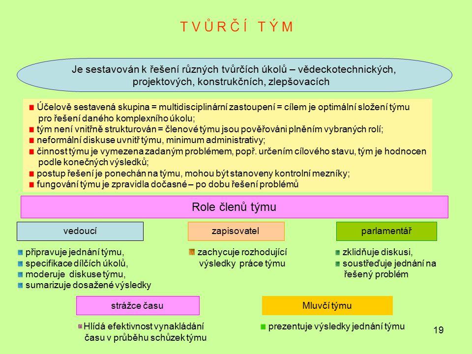 19 T V Ů R Č Í T Ý M Je sestavován k řešení různých tvůrčích úkolů – vědeckotechnických, projektových, konstrukčních, zlepšovacích Účelově sestavená s